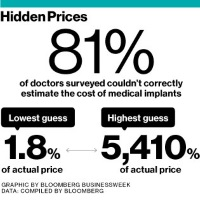 How Much Do Medical Devices Cost? Doctors Have No Idea