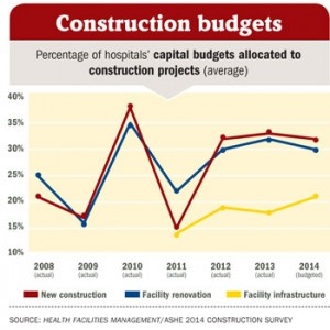2014 hospital construction survey showing the impact of ACA