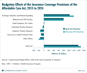 CBO reports ACA will save the goverment money